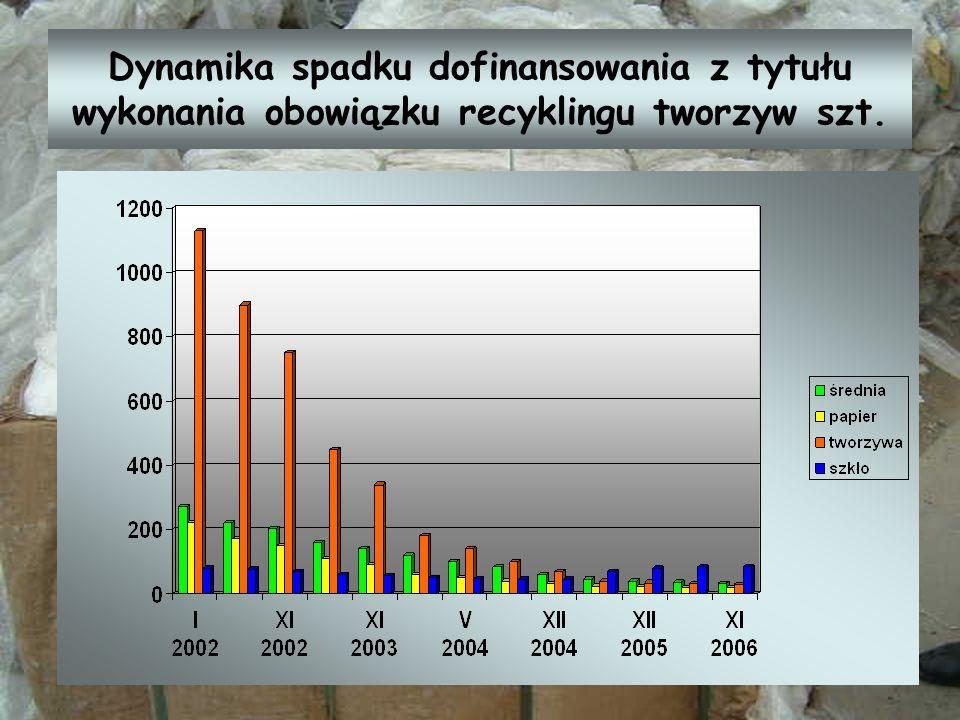 Dynamika spadku dofinansowania z tytułu wykonania obowiązku recyklingu tworzyw szt.