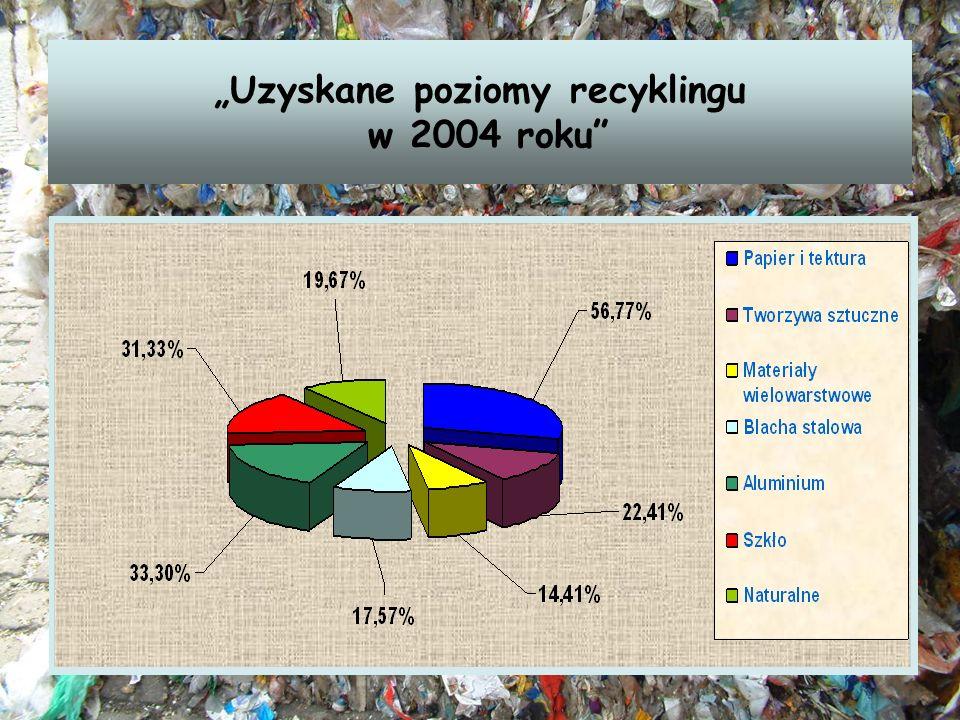 """""""Uzyskane poziomy recyklingu w 2004 roku"""