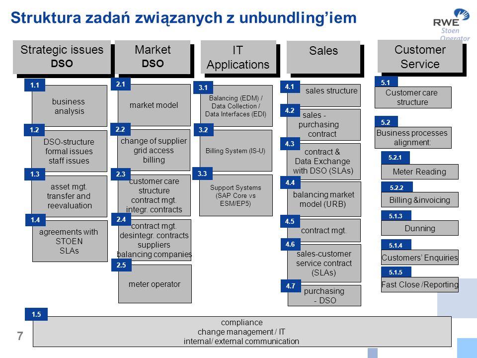 Struktura zadań związanych z unbundling'iem