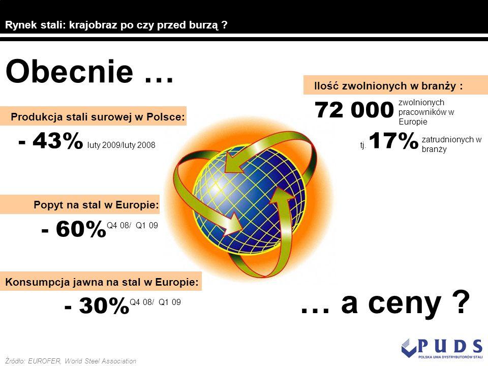 Obecnie … … a ceny 72 000 - 43% 17% - 60% - 30%