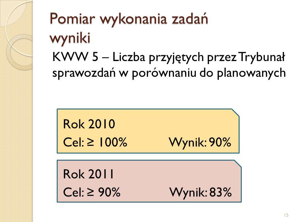 Pomiar wykonania zadań wyniki