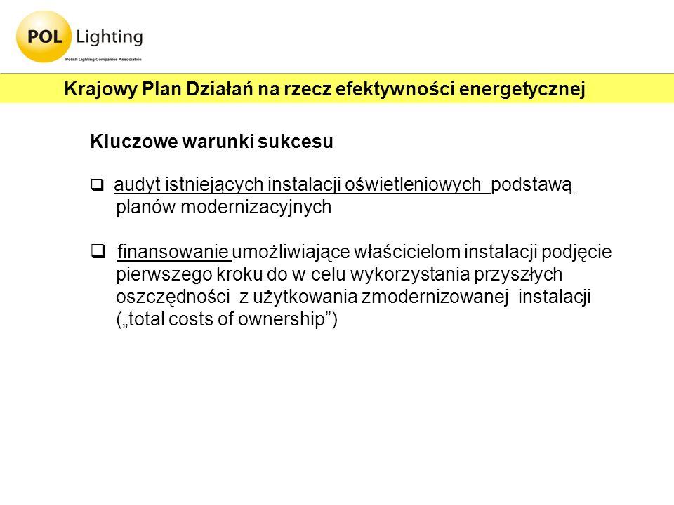 Krajowy Plan Działań na rzecz efektywności energetycznej
