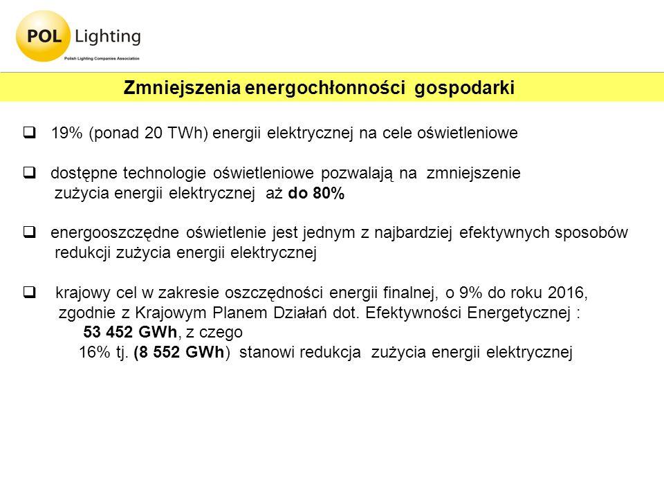Zmniejszenia energochłonności gospodarki
