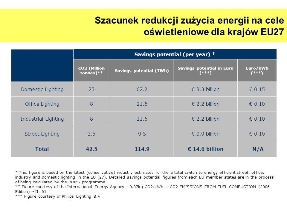 Szacunek redukcji zużycia energii na cele oświetleniowe dla krajów EU27