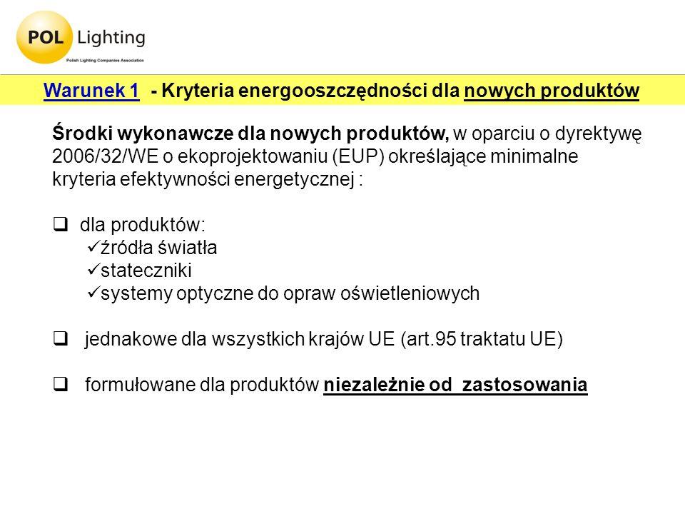 Warunek 1 - Kryteria energooszczędności dla nowych produktów