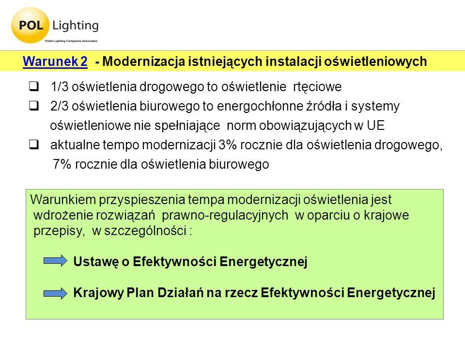 Warunek 2 - Modernizacja istniejących instalacji oświetleniowych