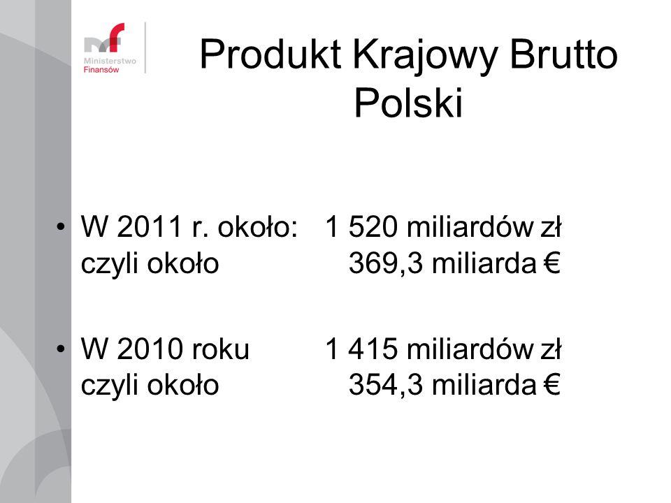 Produkt Krajowy Brutto Polski