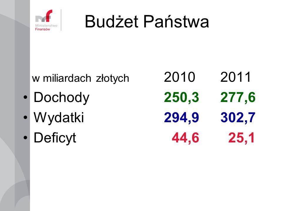 Budżet Państwa Dochody 250,3 277,6 Wydatki 294,9 302,7