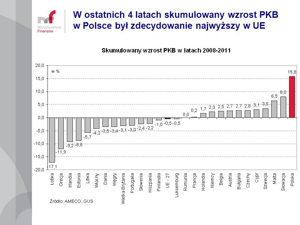 W ostatnich 4 latach skumulowany wzrost PKB w Polsce był zdecydowanie najwyższy w UE
