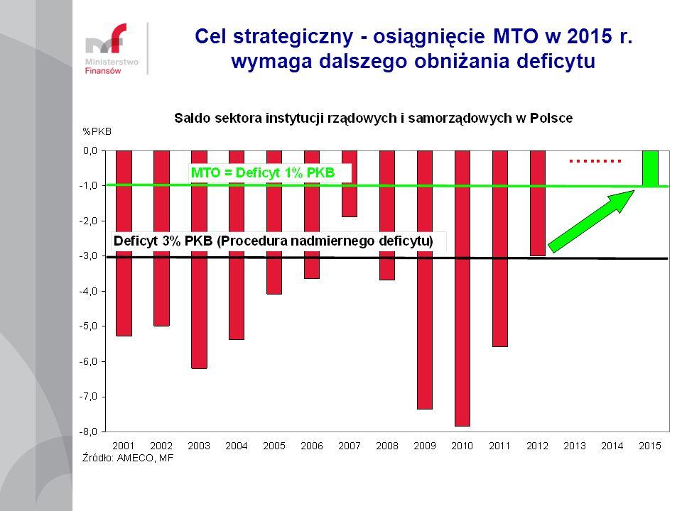 Cel strategiczny - osiągnięcie MTO w 2015 r