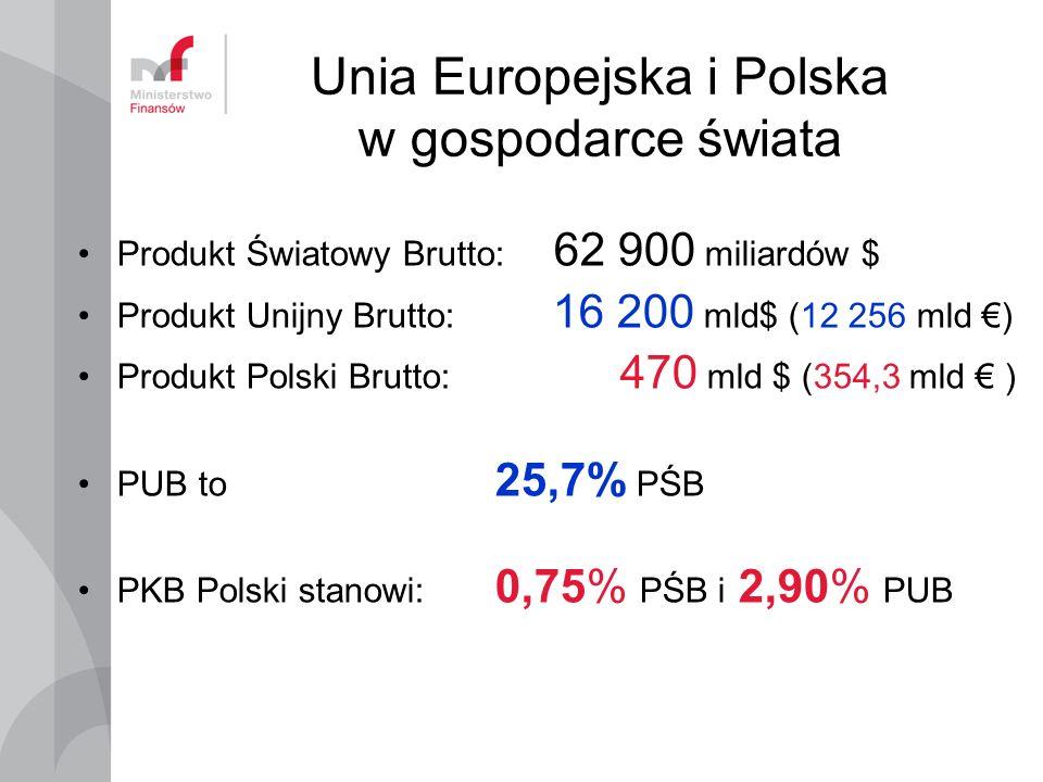 Unia Europejska i Polska w gospodarce świata