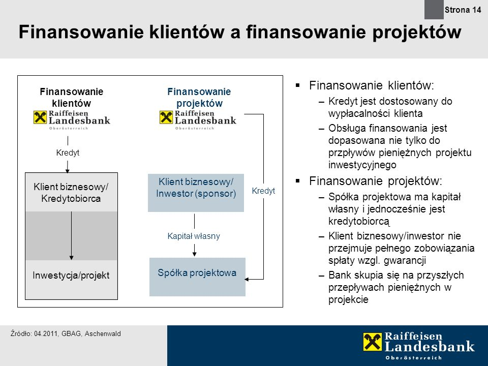 Finansowanie klientów a finansowanie projektów