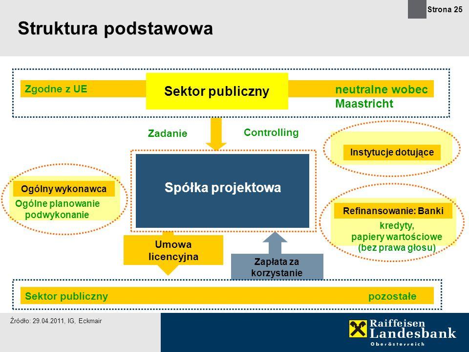 Struktura podstawowa Sektor publiczny Spółka projektowa