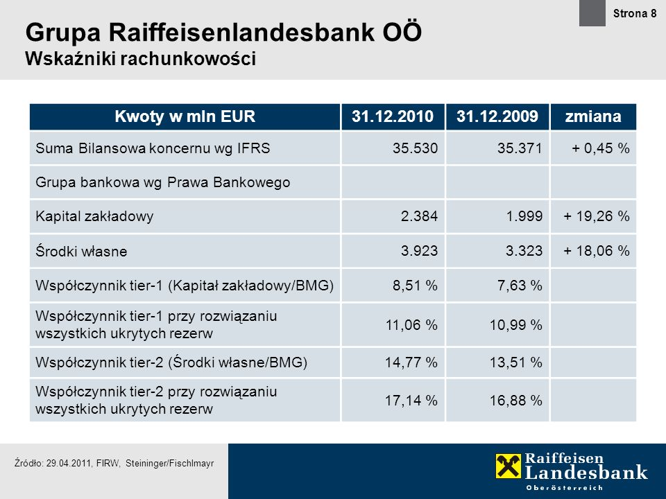 Grupa Raiffeisenlandesbank OÖ Wskaźniki rachunkowości