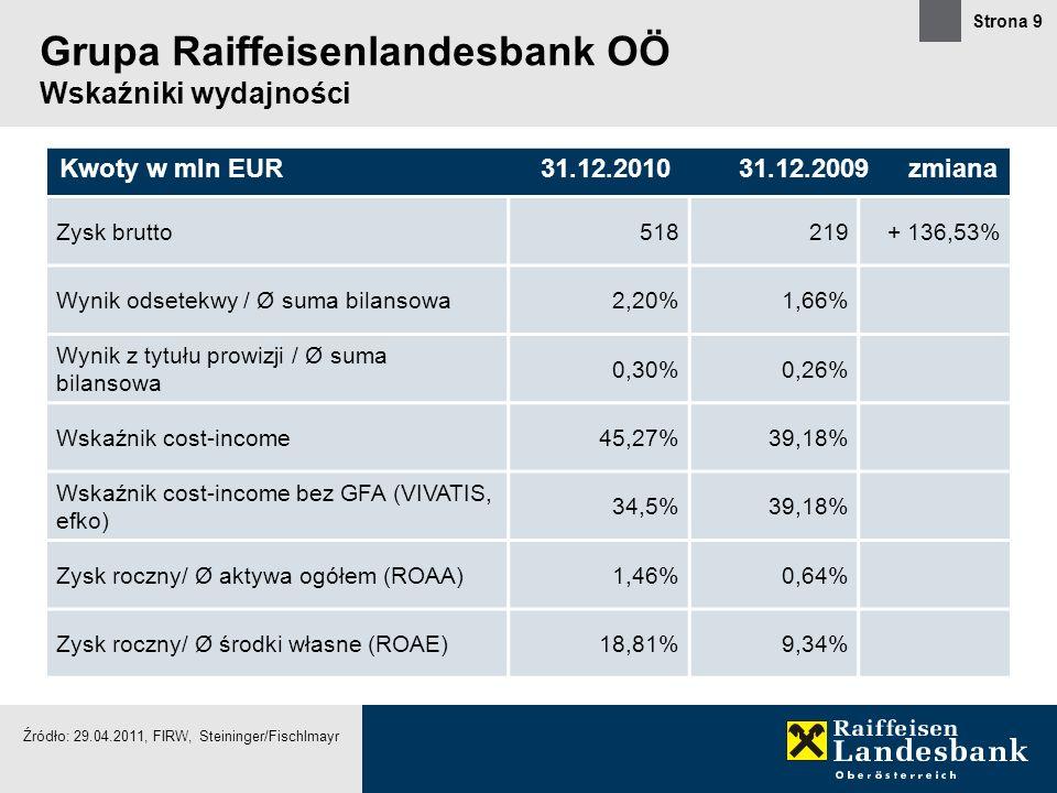 Grupa Raiffeisenlandesbank OÖ Wskaźniki wydajności
