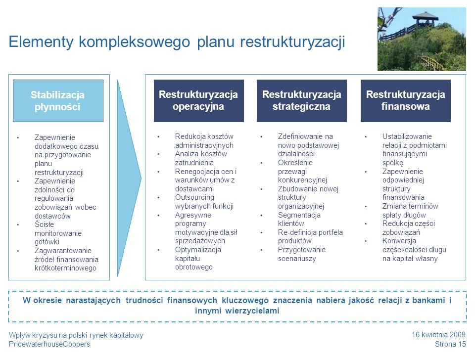 Elementy kompleksowego planu restrukturyzacji