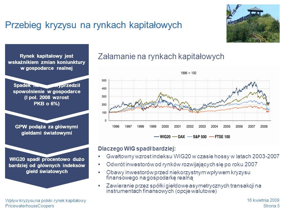 Przebieg kryzysu na rynkach kapitałowych