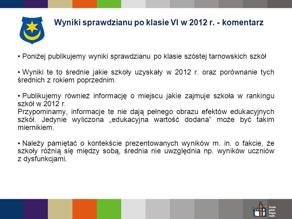 Wyniki sprawdzianu po klasie VI w 2012 r. - komentarz
