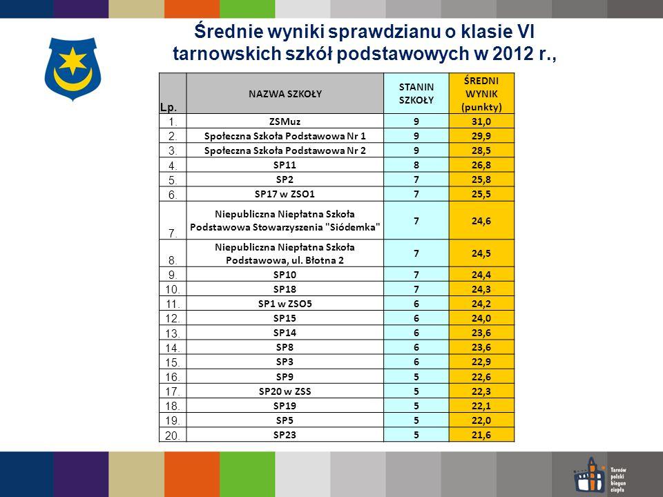 Średnie wyniki sprawdzianu o klasie VI tarnowskich szkół podstawowych w 2012 r.,