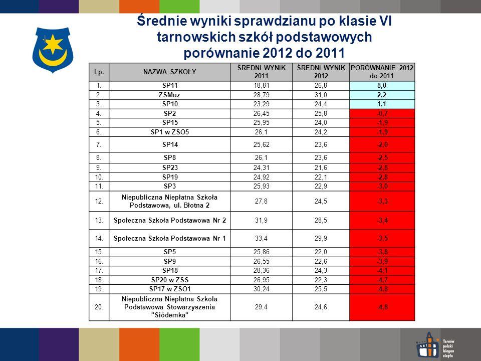Średnie wyniki sprawdzianu po klasie VI tarnowskich szkół podstawowych porównanie 2012 do 2011