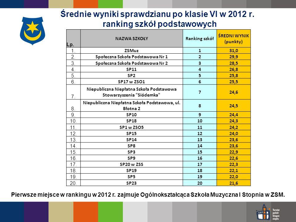 Średnie wyniki sprawdzianu po klasie VI w 2012 r