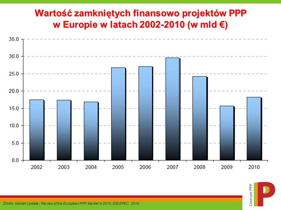 Wartość zamkniętych finansowo projektów PPP w Europie w latach 2002-2010 (w mld €)
