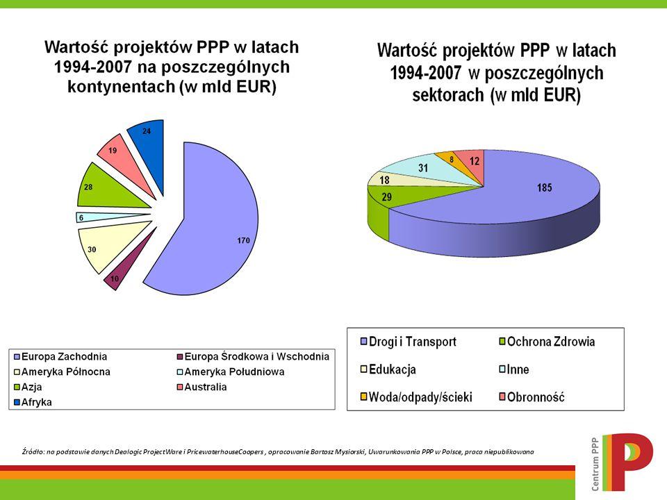 Źródło: na podstawie danych Dealogic ProjectWare i PricewaterhouseCoopers , opracowanie Bartosz Mysiorski, Uwarunkowania PPP w Polsce, praca niepublikowana