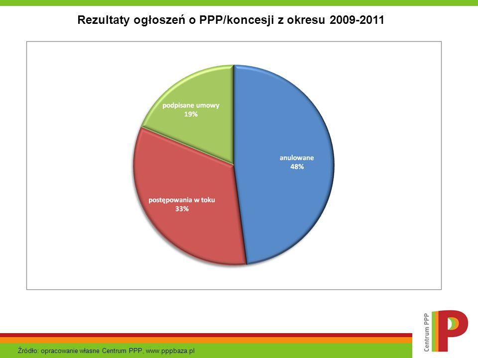 Rezultaty ogłoszeń o PPP/koncesji z okresu 2009-2011