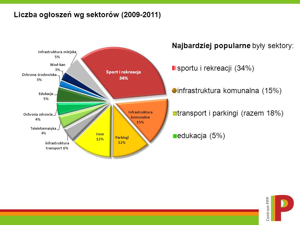 Liczba ogłoszeń wg sektorów (2009-2011)