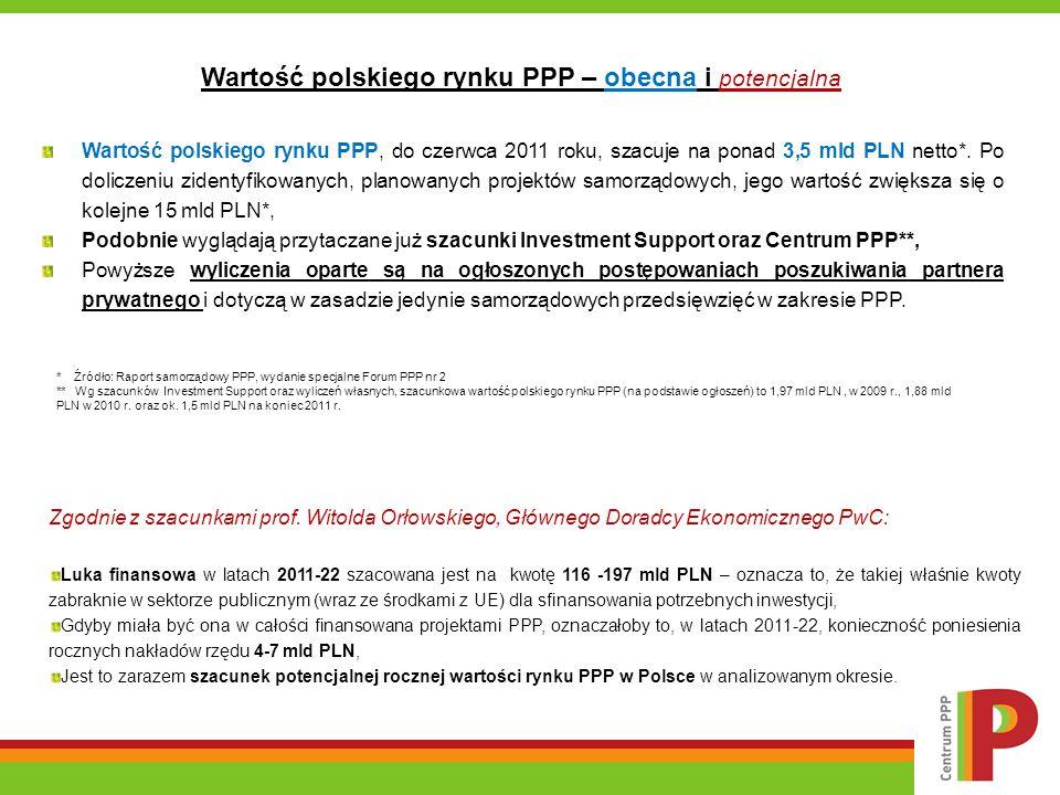Wartość polskiego rynku PPP – obecna i potencjalna