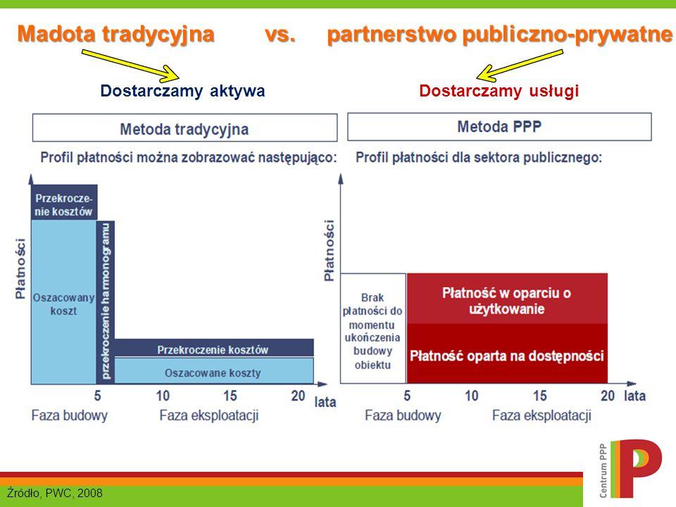 Madota tradycyjna vs. partnerstwo publiczno-prywatne