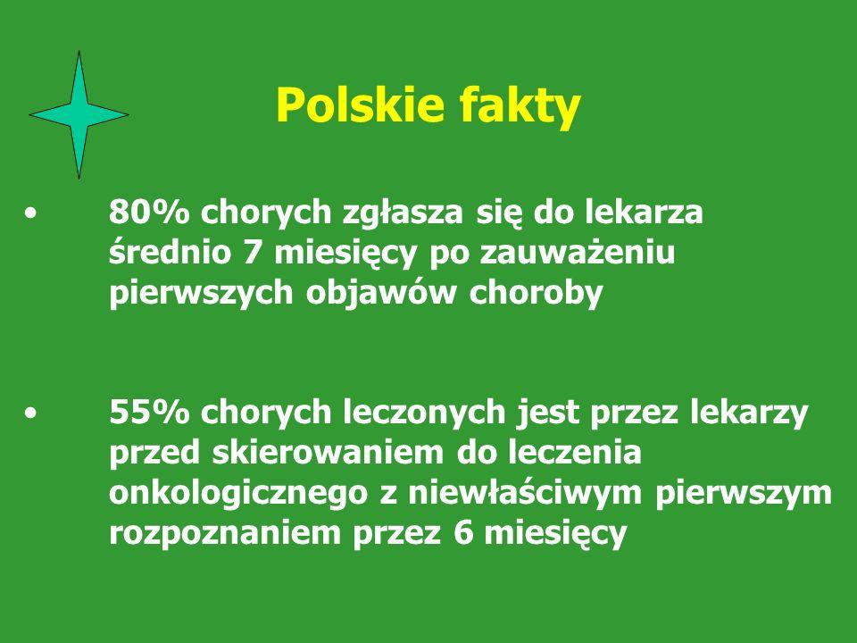 Polskie fakty 80% chorych zgłasza się do lekarza średnio 7 miesięcy po zauważeniu pierwszych objawów choroby.