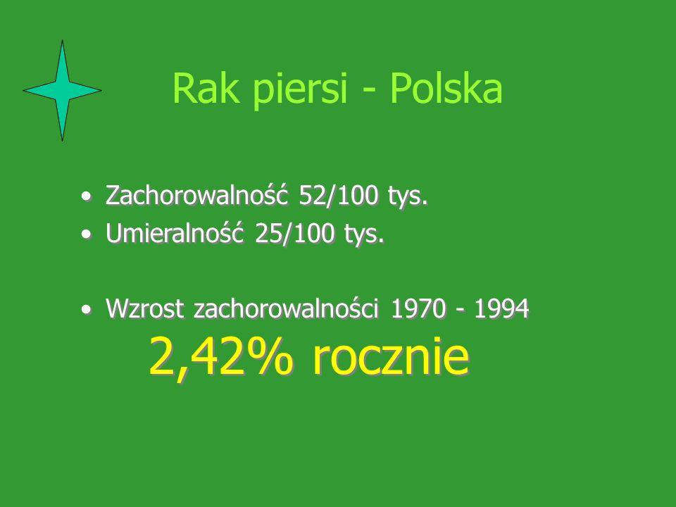 Rak piersi - Polska Zachorowalność 52/100 tys. Umieralność 25/100 tys.
