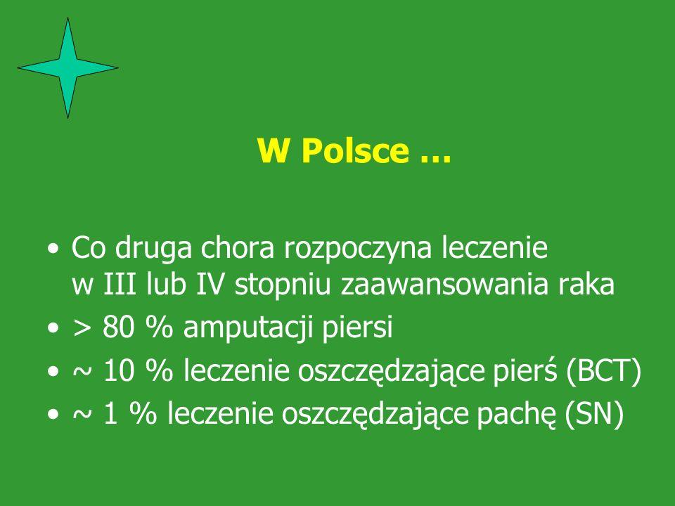 W Polsce … Co druga chora rozpoczyna leczenie w III lub IV stopniu zaawansowania raka. > 80 % amputacji piersi.