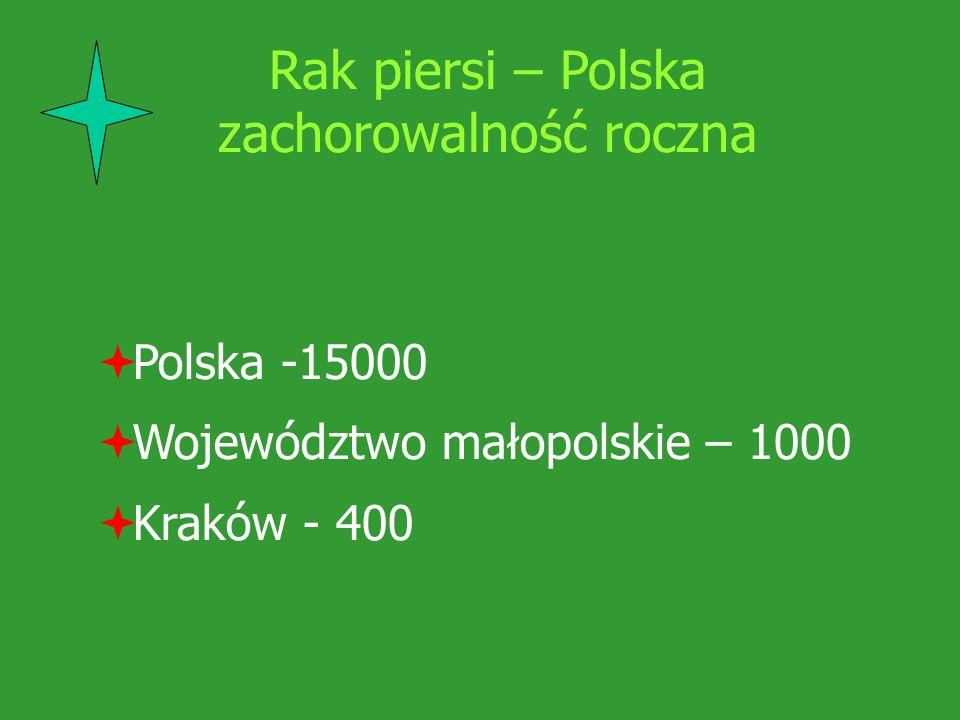 Rak piersi – Polska zachorowalność roczna