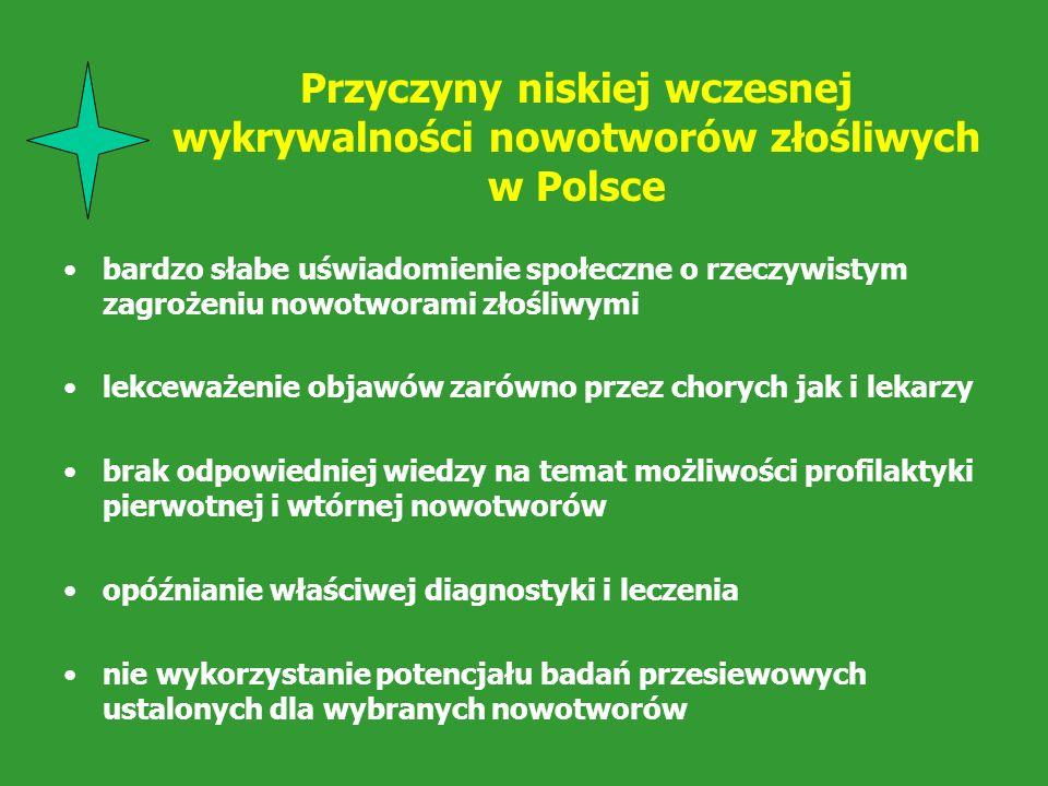 Przyczyny niskiej wczesnej wykrywalności nowotworów złośliwych w Polsce