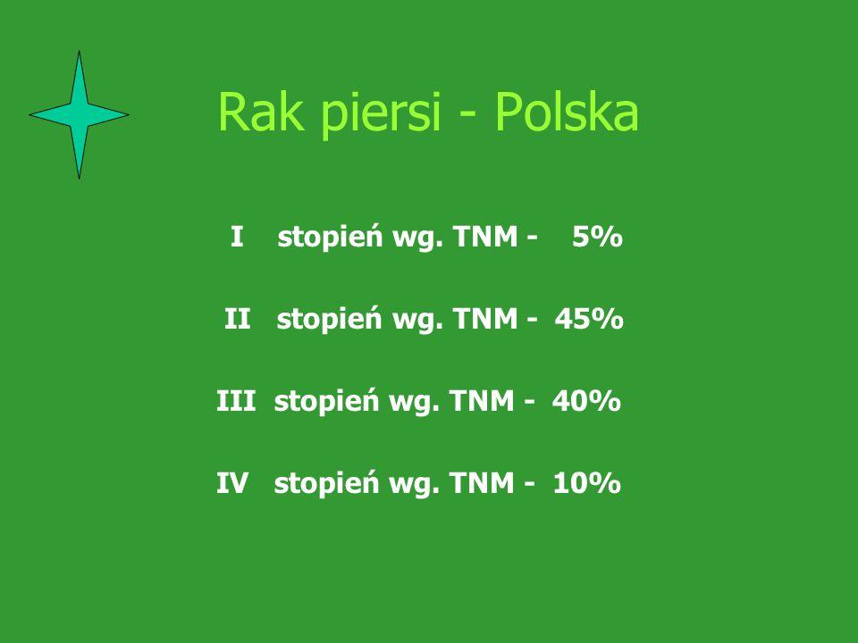 Rak piersi - Polska I stopień wg. TNM - 5% II stopień wg. TNM - 45%