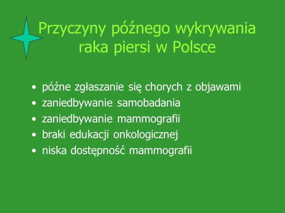 Przyczyny późnego wykrywania raka piersi w Polsce