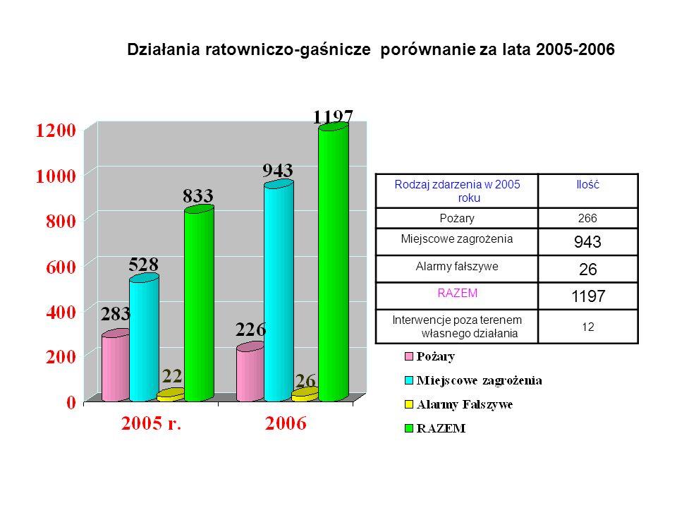 Działania ratowniczo-gaśnicze porównanie za lata 2005-2006