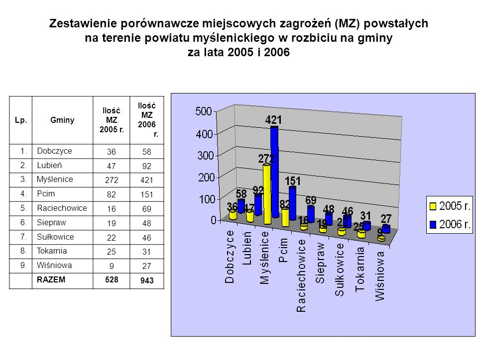 Zestawienie porównawcze miejscowych zagrożeń (MZ) powstałych
