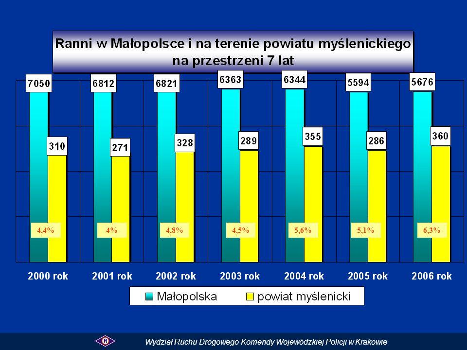 4,4% 4% 4,8% 4,5% 5,6% 5,1% 6,3% Wydział Ruchu Drogowego Komendy Wojewódzkiej Policji w Krakowie
