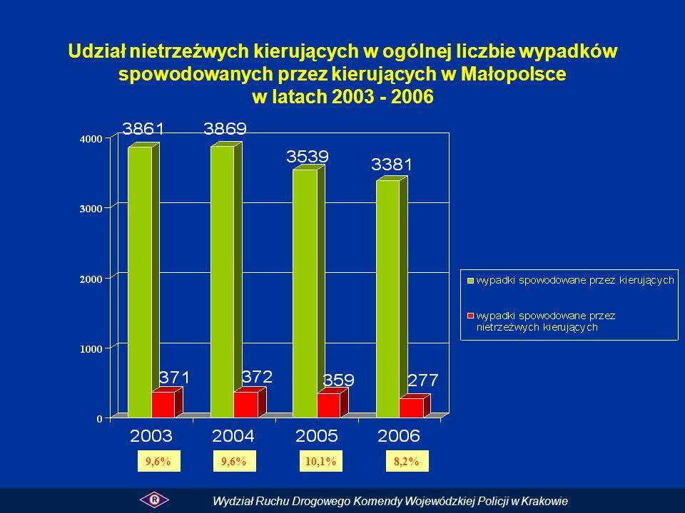 Udział nietrzeźwych kierujących w ogólnej liczbie wypadków spowodowanych przez kierujących w Małopolsce