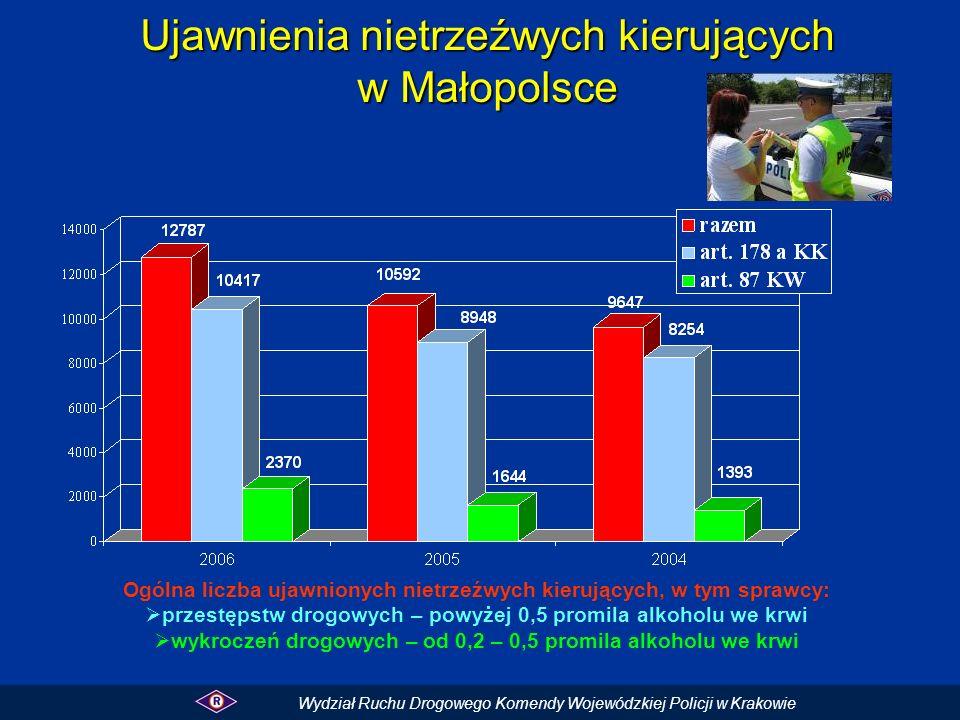 Ujawnienia nietrzeźwych kierujących w Małopolsce