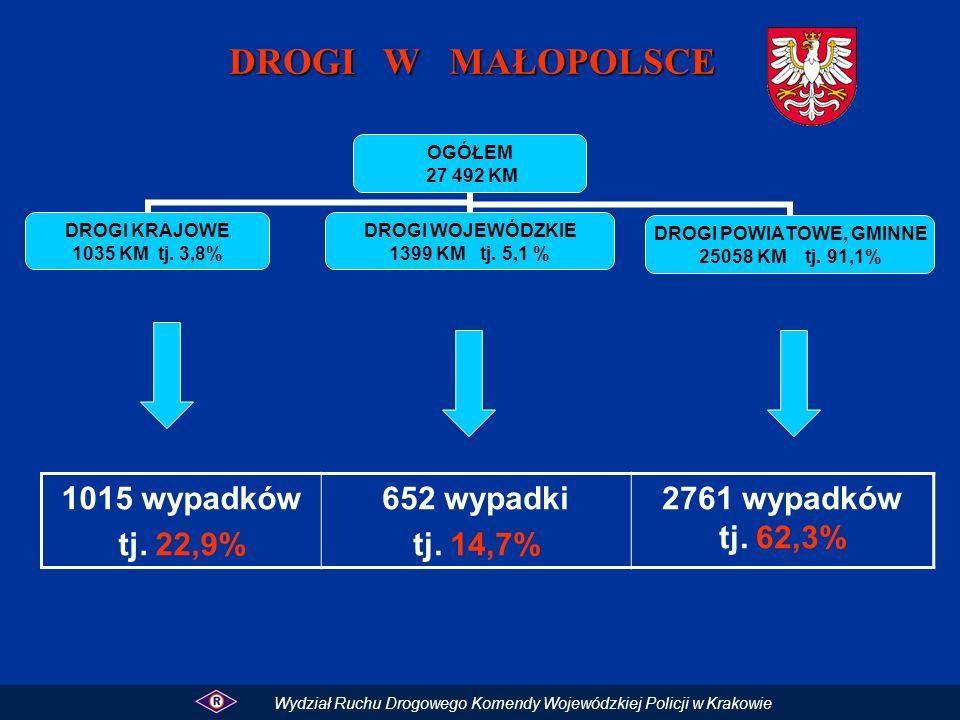 DROGI W MAŁOPOLSCE 1015 wypadków tj. 22,9% 652 wypadki tj. 14,7%