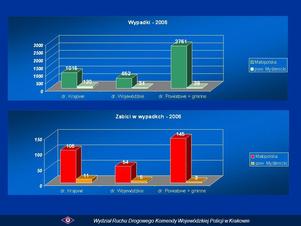 Wykresy przedstawiają wypadki i zabitych na poszczególnych kategoriach dróg w powiecie bocheńskim w porównaniu do sieci dróg w Małopolsce.