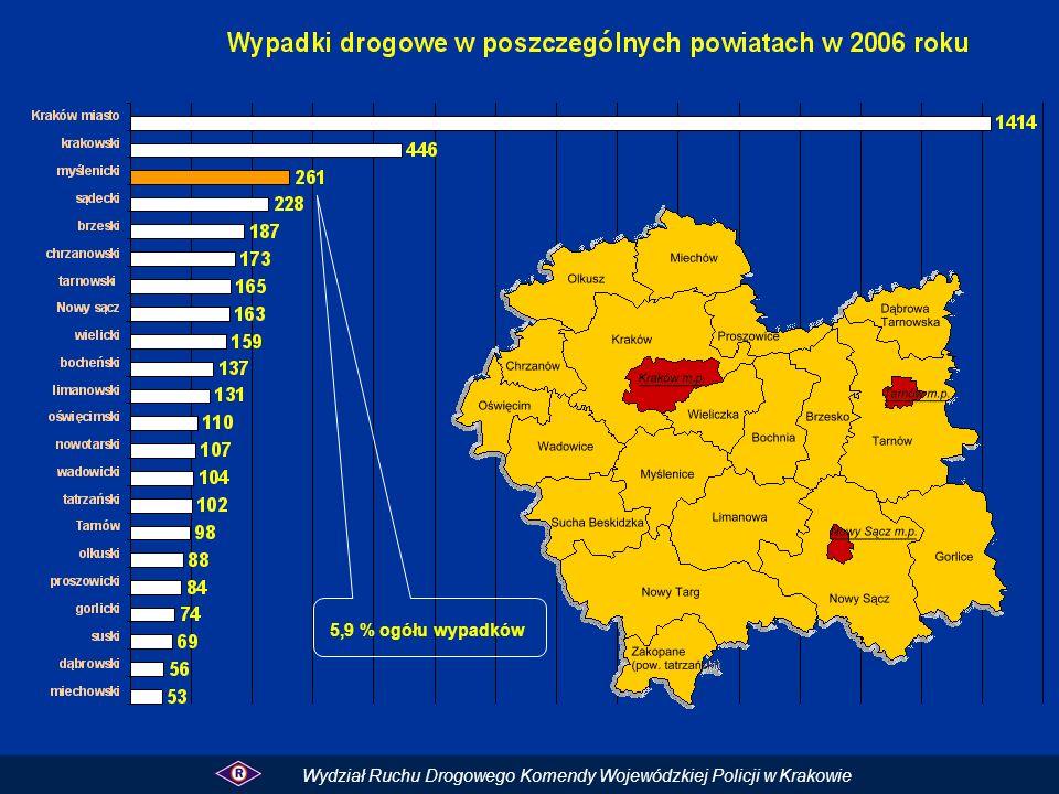 Rejon miasta Krakowa jest najbardziej zagrożony - 31,9% wszystkich wypadków miało miejsce na jego terenie. W porównaniu do roku ubiegłego stan ten nieznacznie się zwiększył o 2,8 %.