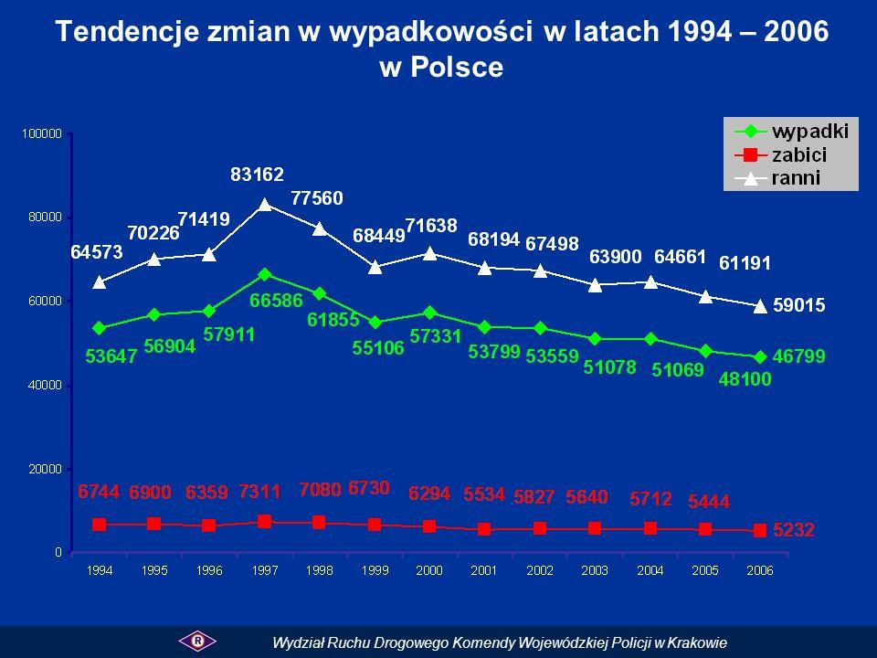 Tendencje zmian w wypadkowości w latach 1994 – 2006 w Polsce