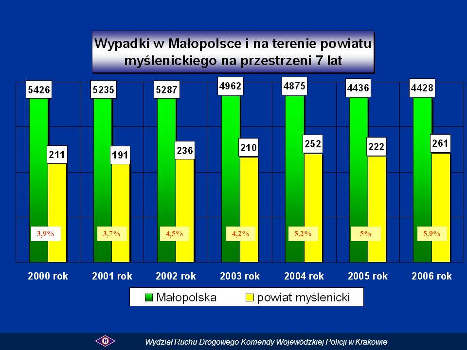 3,9% 3,7% 4,5% 4,2% 5,2% 5% 5,9% Wydział Ruchu Drogowego Komendy Wojewódzkiej Policji w Krakowie
