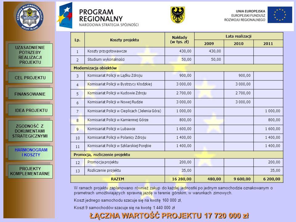 ŁĄCZNA WARTOŚĆ PROJEKTU 17 720 000 zł