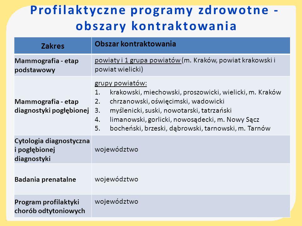 Profilaktyczne programy zdrowotne - obszary kontraktowania